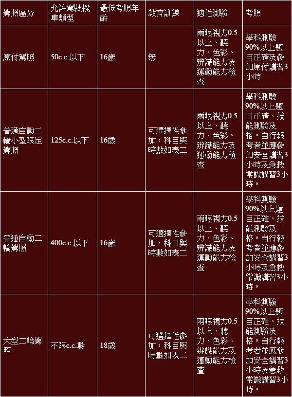 【專題報導】機車考照如何改?日本經驗供參考 - 摩界圓夢工程師 - 《SHIH-石氏進口機車技術社》